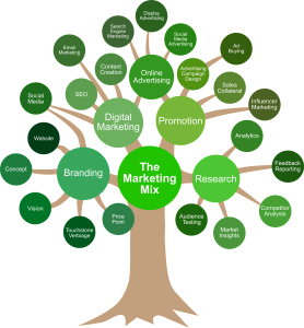 MarketingMixTree2