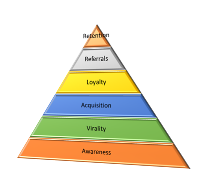 MarketingPyramid
